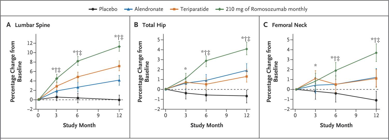 2014 NEJM romsozumab vs Forteo vs Fosamax BMD